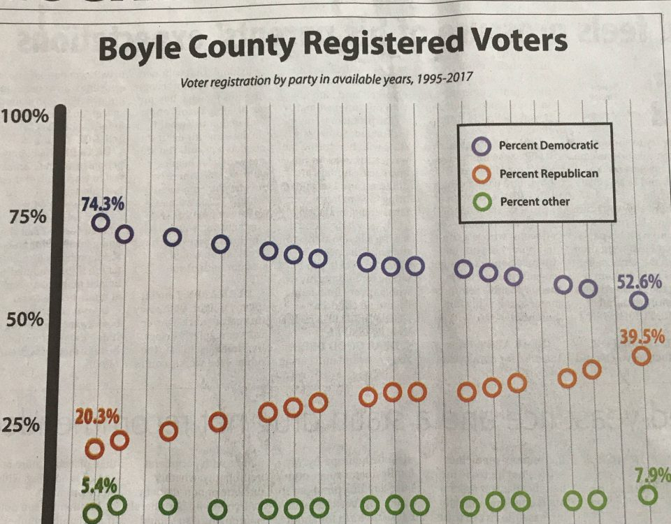 Republican-Party-Gains-in-Boyle-County